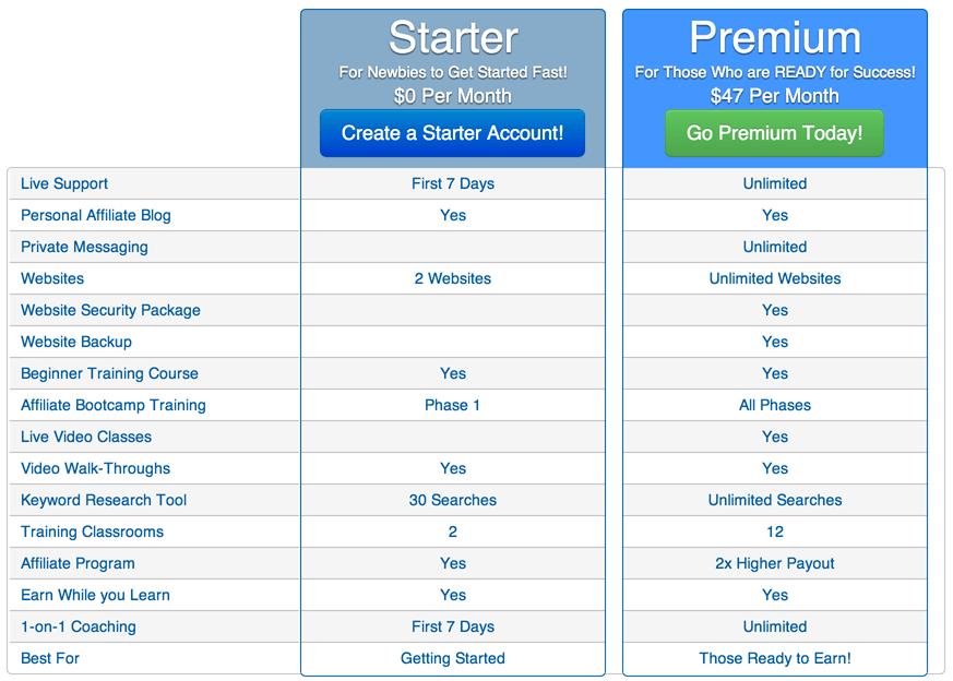 Starter Vs Premium