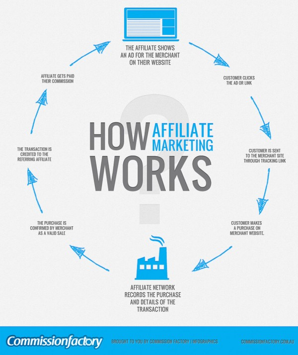 How Affilate Marketing Works in Australia or anywhere in the world.