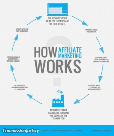 Chart showing How Affiliate Marketing Works