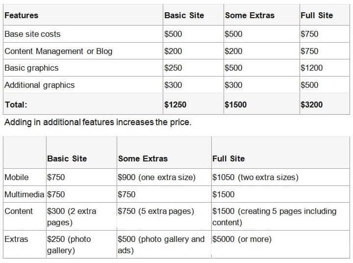 Project Calculator base cost plus more