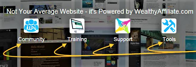 From Start To Premium And Beyond With Wealthy Affiliate Not your Average Website Platform