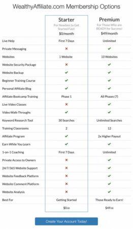 Start To Premium Comparison Chart